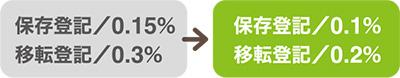 保存登記/0.15%→0.1% 移転登記/0.3%→0.2%